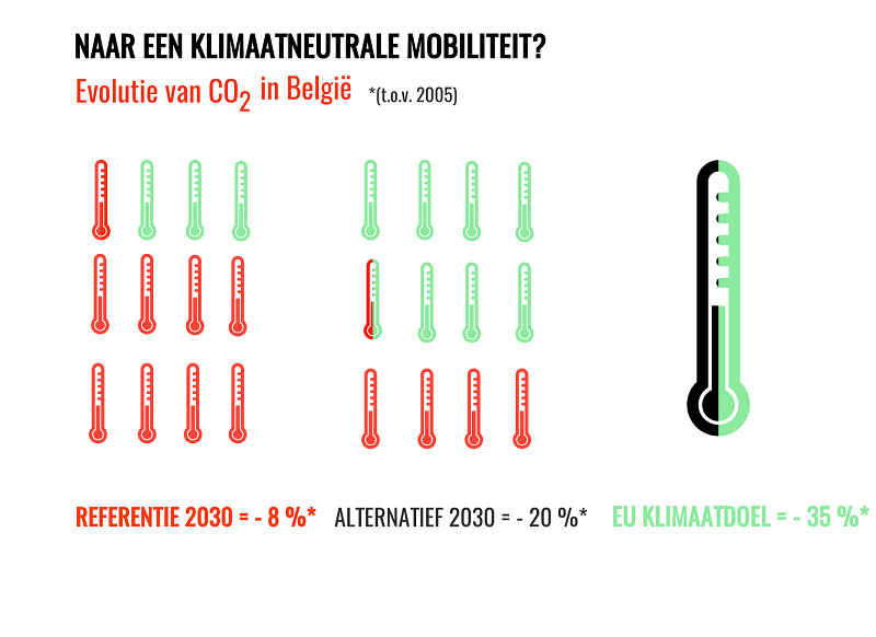 CO2 evolutie
